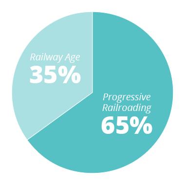 PR - 65% RA - 35%
