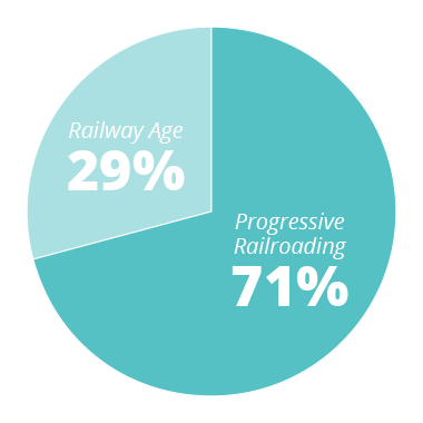 PR - 71% RA - 29%