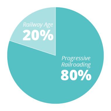 PR - 80% RA - 20%