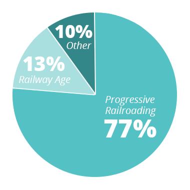 PR - 77% RA - 13% Other - 10%