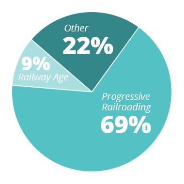 PR - 69% RA - 9% Other - 22%