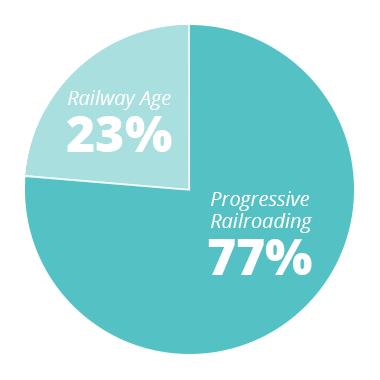 PR - 77% RA - 23%
