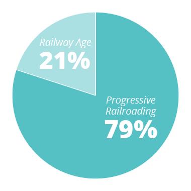 PR - 79% RA - 21%
