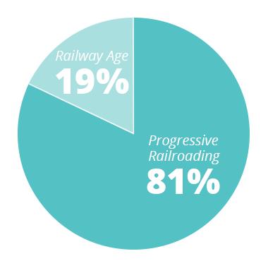 PR - 81% RA - 19%