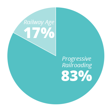 PR - 83% RA - 17%