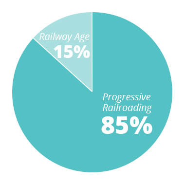 PR - 85% RA - 15%