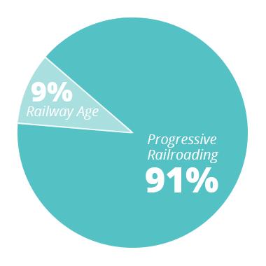 PR - 91% RA - 9%