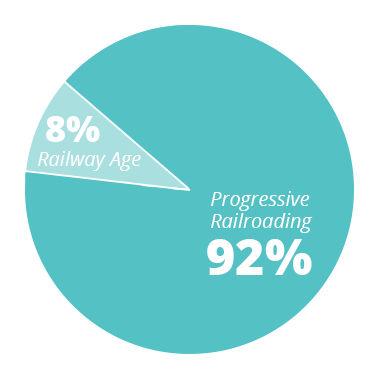 PR - 92% RA - 8%