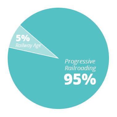 PR - 95% RA - 5%