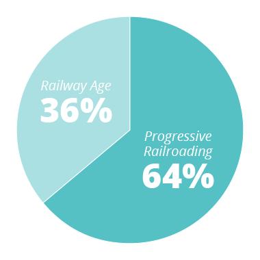 PR - 64% RA - 36%