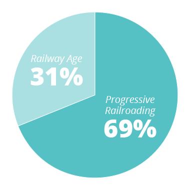 PR - 69% RA - 31%