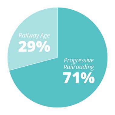 71 - 80% RA - 29%