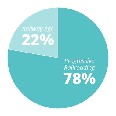 PR - 78% RA - 22%